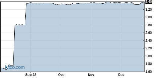 HIL 1-Year Chart