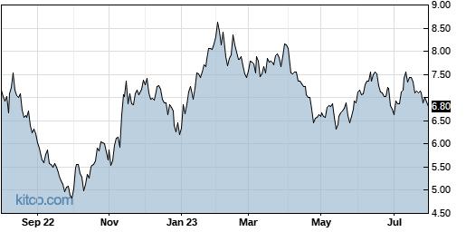 HIMX 1-Year Chart