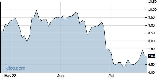HIMX 3-Month Chart