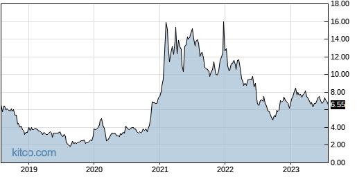HIMX 5-Year Chart