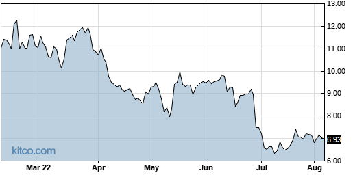 HIMX 6-Month Chart