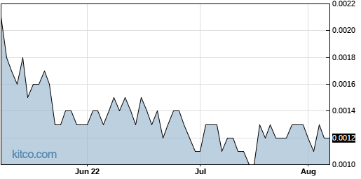HIPH 3-Month Chart