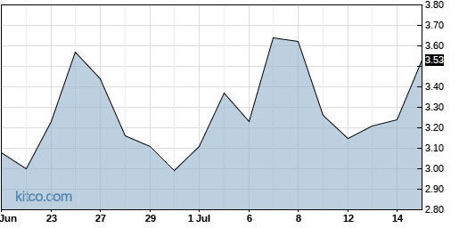 HIVE 1-Month Chart