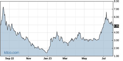 HIVE 1-Year Chart