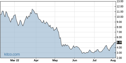 HIVE 6-Month Chart