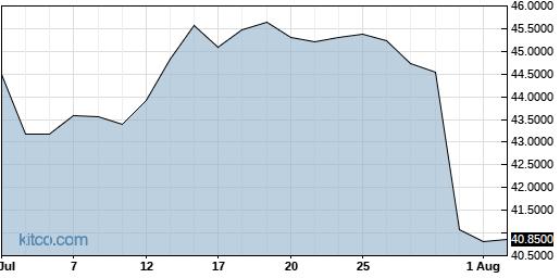 HKHHY 1-Month Chart