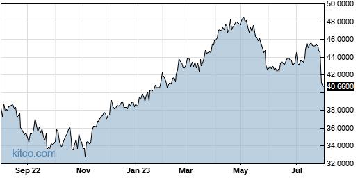 HKHHY 1-Year Chart