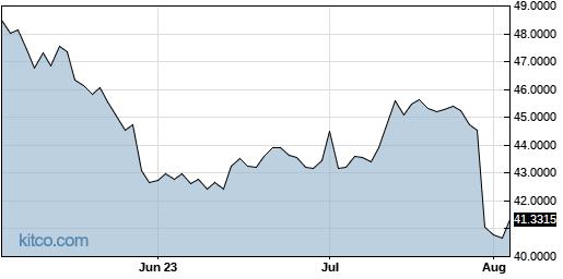 HKHHY 3-Month Chart