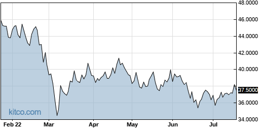 HKHHY 6-Month Chart