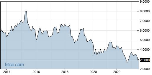HLDVF 10-Year Chart