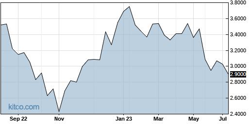 HLDVF 1-Year Chart