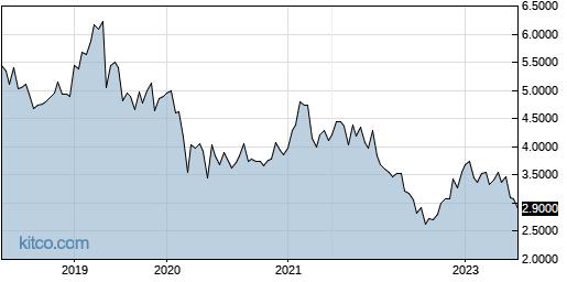 HLDVF 5-Year Chart