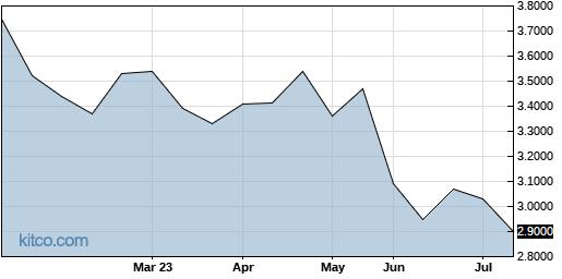 HLDVF 6-Month Chart
