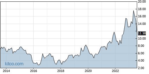 HLIT 10-Year Chart