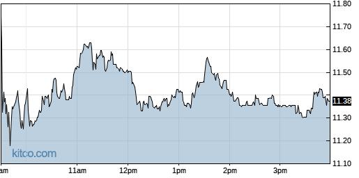HLIT 1-Day Chart