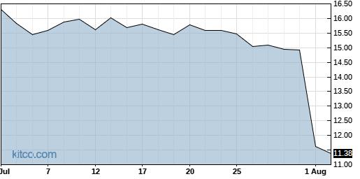 HLIT 1-Month Chart