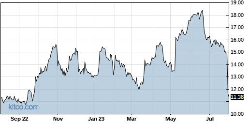 HLIT 1-Year Chart