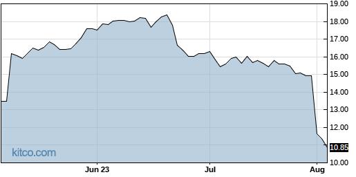 HLIT 3-Month Chart
