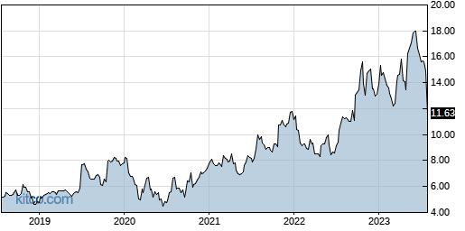 HLIT 5-Year Chart
