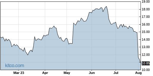 HLIT 6-Month Chart