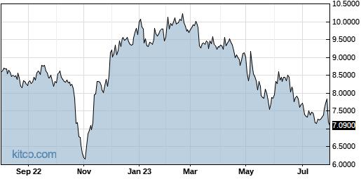 HLPPY 1-Year Chart