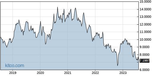 HLPPY 5-Year Chart