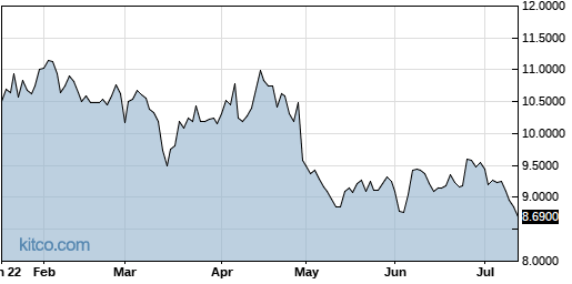 HLPPY 6-Month Chart