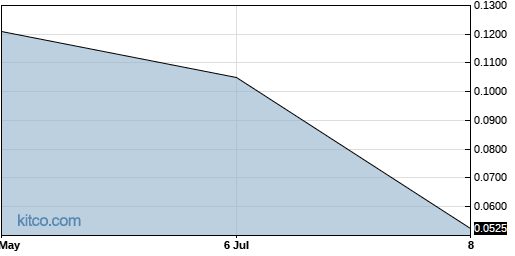 HLWD 3-Month Chart