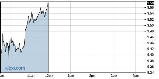 HLX 1-Day Chart