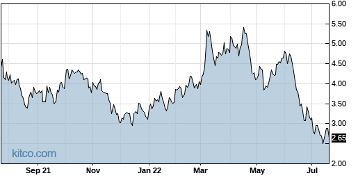 HLX 1-Year Chart