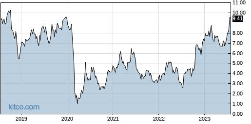 HLX 5-Year Chart
