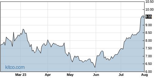HLX 6-Month Chart