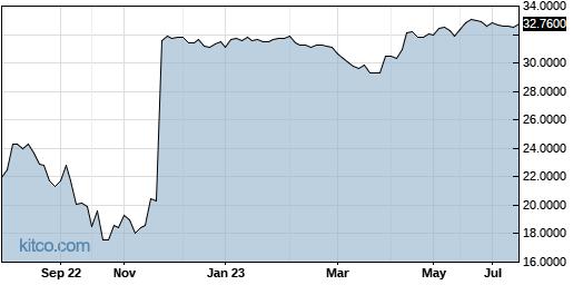 HMCBF 1-Year Chart