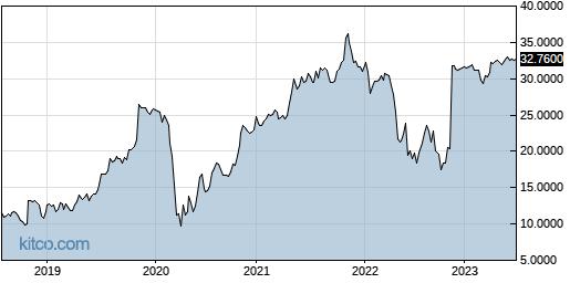 HMCBF 5-Year Chart