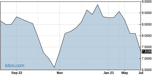 HNLGY 1-Year Chart