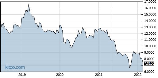 HNLGY 5-Year Chart
