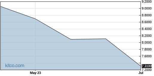 HNLGY 6-Month Chart