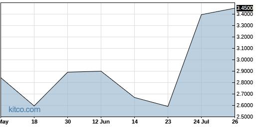 HNTIF 3-Month Chart