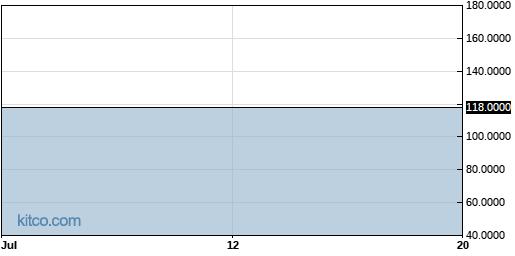 HONT 1-Month Chart