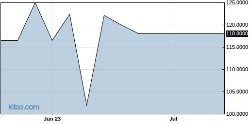 HONT 3-Month Chart
