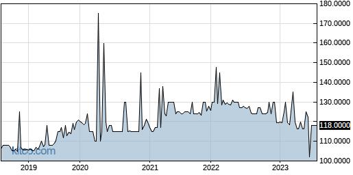 HONT 5-Year Chart