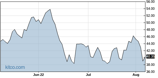 HP 3-Month Chart