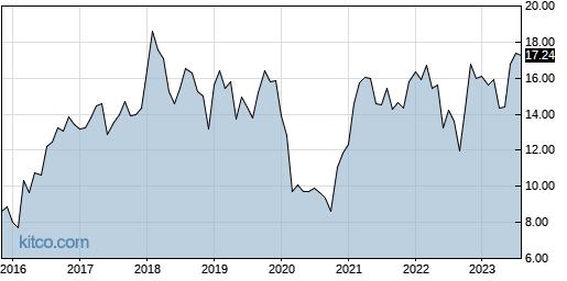 HPE 10-Year Chart