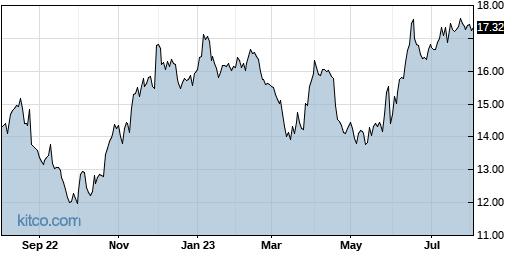 HPE 1-Year Chart