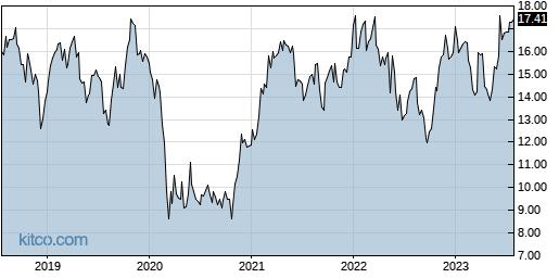 HPE 5-Year Chart