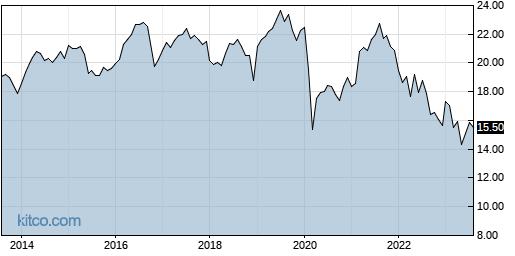 HPF 10-Year Chart