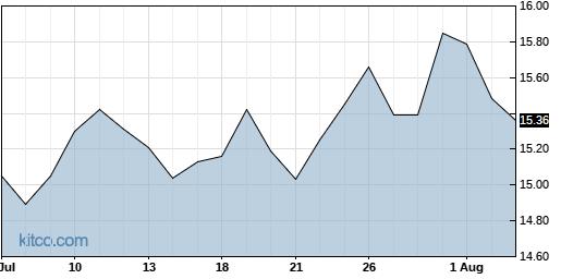 HPF 1-Month Chart