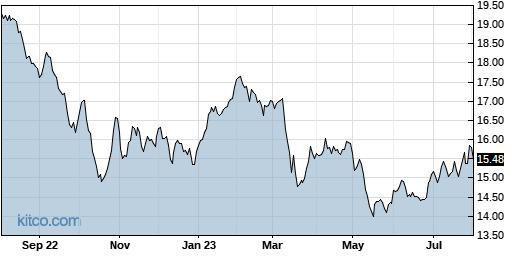 HPF 1-Year Chart