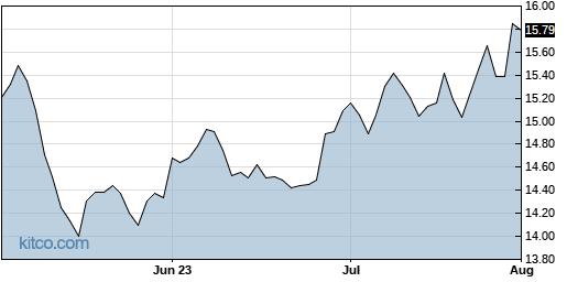 HPF 3-Month Chart
