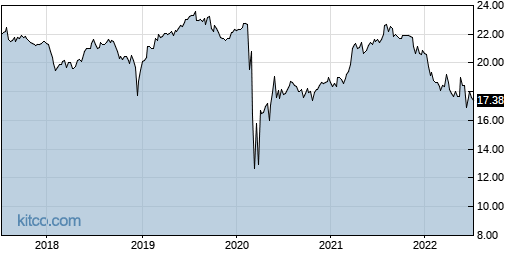HPF 5-Year Chart